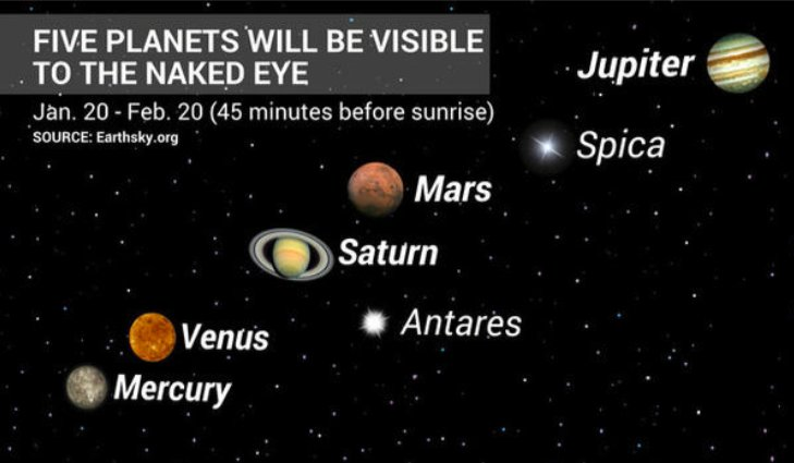 Mercury, Venus, Mars, Jupiter, Saturn to align in night sky