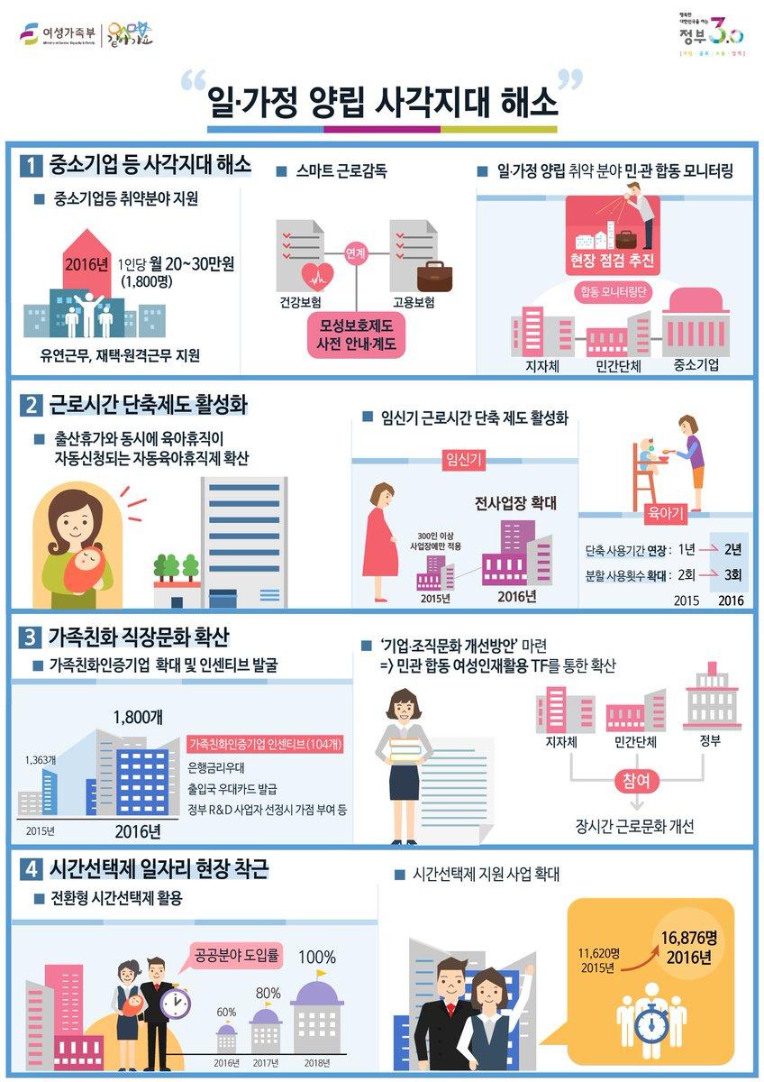 [인포] 2016년 여성가족부 업무보고 일ㆍ가정양립을 위한 어떠한 정책들을 추진하는지~ 인포그래픽을 통해 만나보시죠!!!  ▷바로가기 : https://t.co/QHPhXWmXM6 https://t.co/p1rPdvlyGG