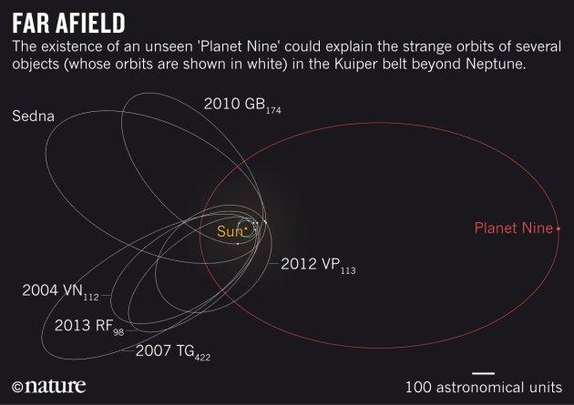 Spazio, esiste veramente il Nono Pianeta del Sistema Solare - Video YouTube