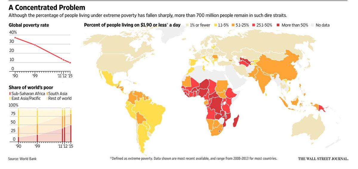 #DailyMap 22/01 Fame globale. Dove si vive con meno di 2$ al giorno? Molta #Africa, ma anche #Asia e #SudAmerica https://t.co/ZFq5JcYdnU