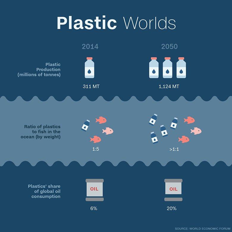 .@wef warns more plastic than fish in oceans by 2050 https://t.co/eu9d7vXM7p via @CNNMoney https://t.co/qVFsC7CSoC