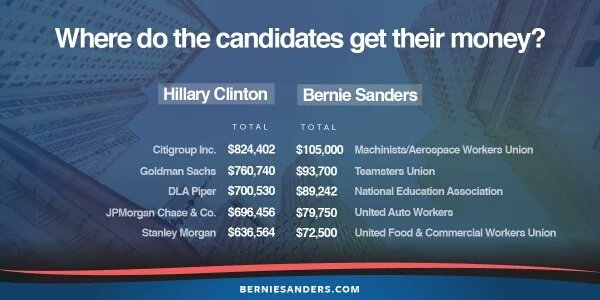#ImSoEstablishment the biggest banks are my biggest backers https://t.co/pwAODOAX6l #FeelTheBern