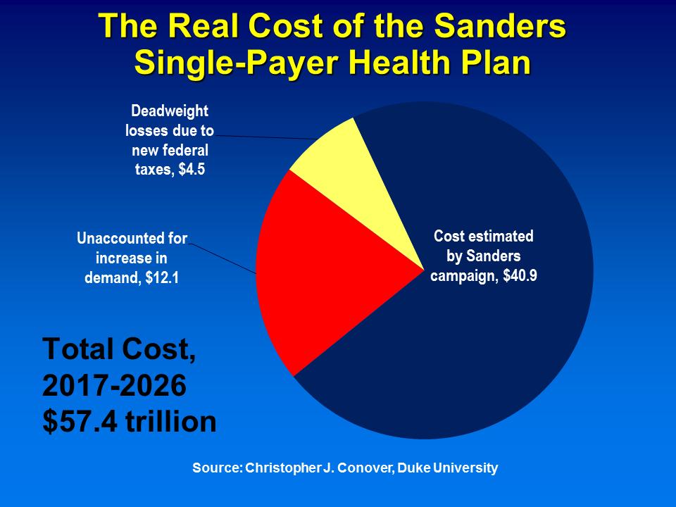 cost of Bernie Sanders