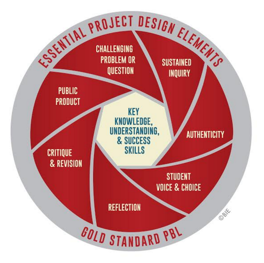 #Students who engage regularly in well-designed #projects retain knowledge better: https://t.co/bPC9wsS7VT #PBLWorld https://t.co/FE9Xz8bdgt