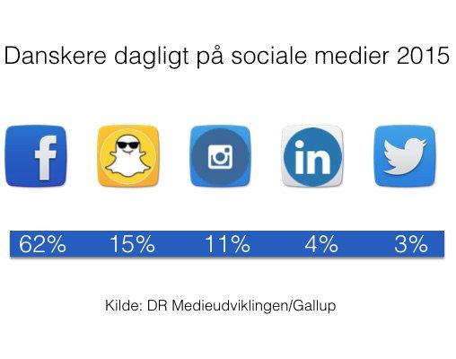 har samlet de 11 vigtigste facts fra DRs medieudvikling om sociale medier #smdk #dkmedier https://t.co/xfNEm8kvYW https://t.co/aXOfU5ZZCK