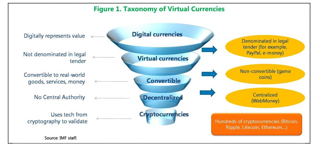 Online Technologieorientierte