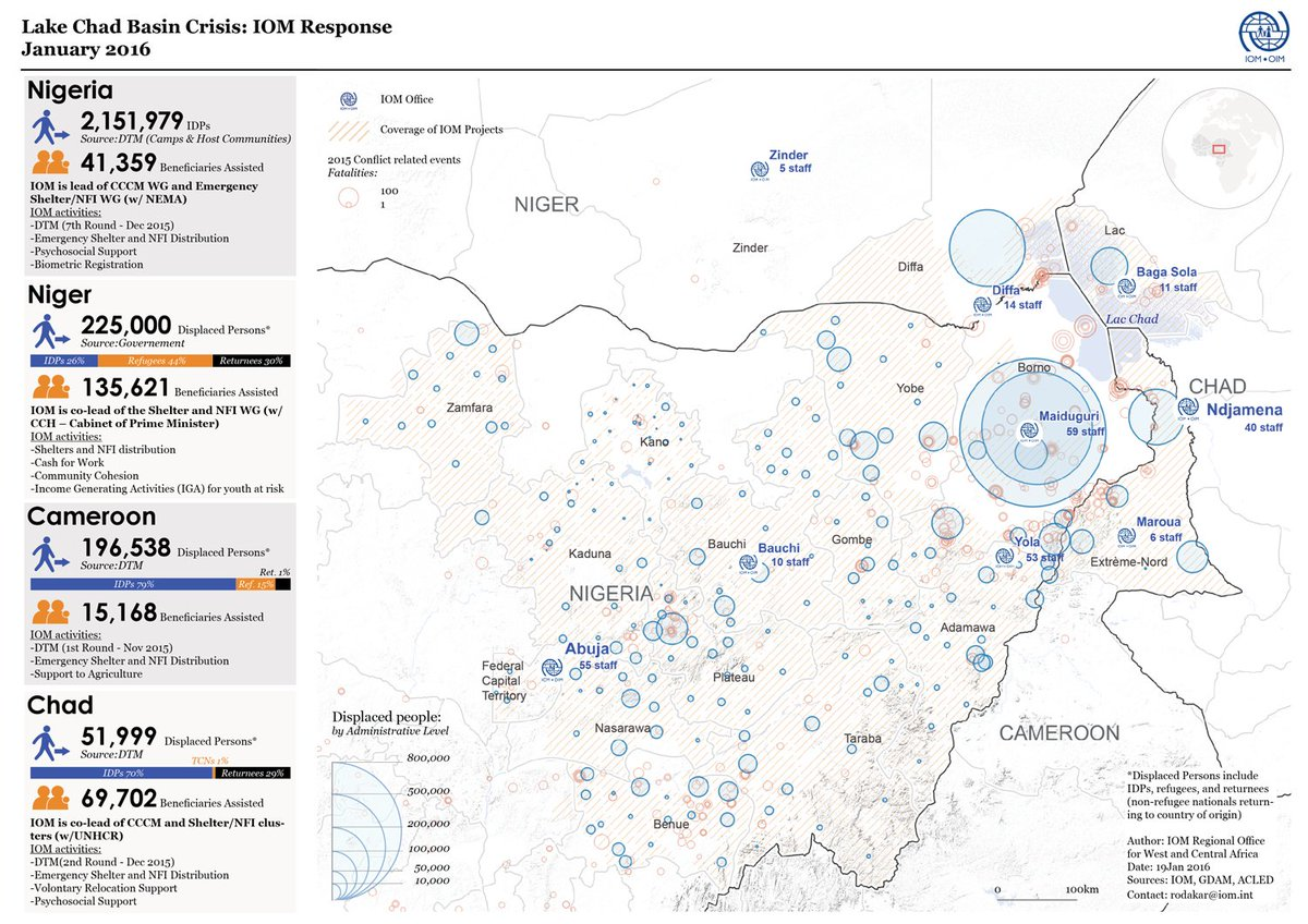 Iom In West Central Africa On Twitter Lake Chad Basin Crisis