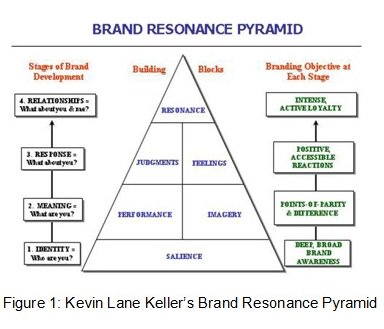 analysis of brand salience The brand resonance pyramids of audi and of mercedes-benz  what better way  to analyze the brand association than by questioning the.