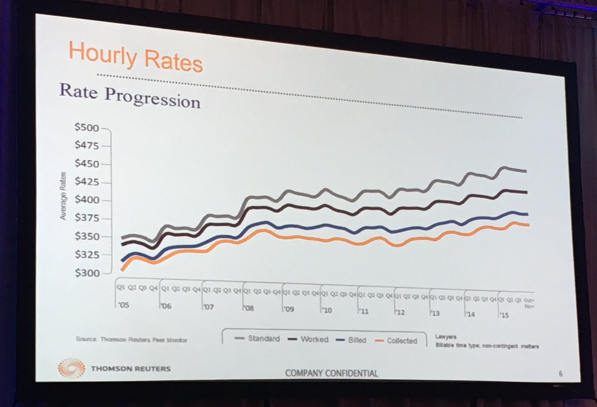 Hourly rates only modestly increasing. Pricing pressures require greater understanding cost per hour. #leimpf2016 https://t.co/m6Ld1ZSmX3