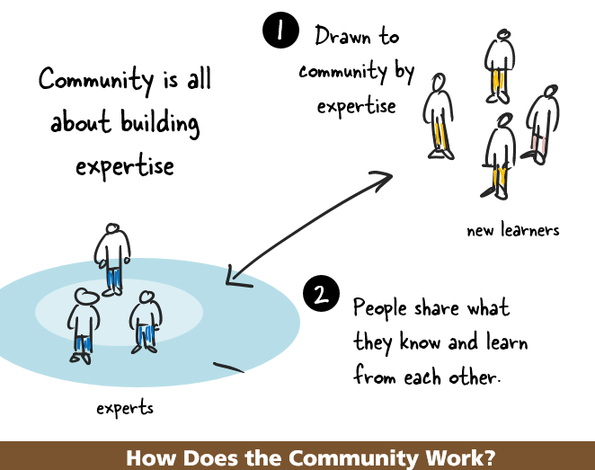 Q1 Community = people who learn together around a common interest (domain); share & interact w/ each other #HootChat https://t.co/i5IJfpmdpO