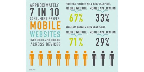 7 in 10 mobile shoppers prefer mobile websites to mobile apps https://t.co/guJJSPVEjb #ecommerce https://t.co/ggmdZTtbaX