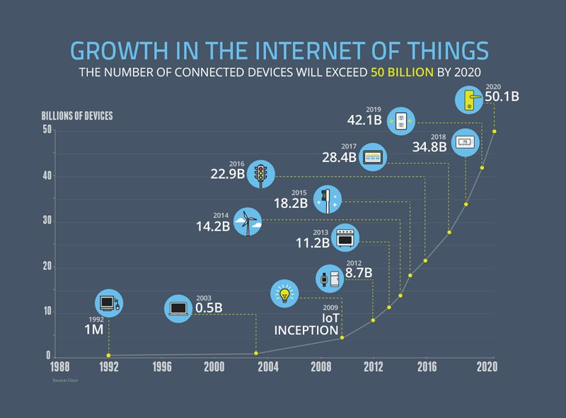 The number of connected devices will exceed 50 billion by 2020. #Davos2016 #InternetOfThings
