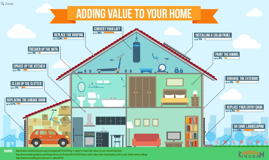 Want to raise the #value of your #home before selling it? Follow these tips: https://t.co/vXMEG2lZax #realestate https://t.co/bG6ev6UYB7