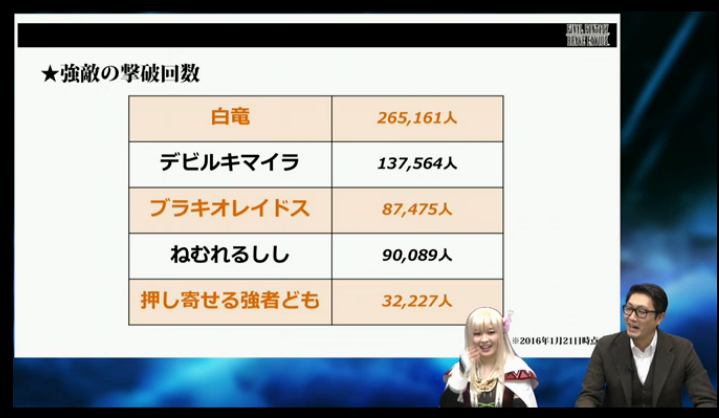 【FFBE】プレイヤーRANK分布や強敵の撃破回数など、FFBE統計情報が公開!ランク51以上は全体の2%、ランク100は103人いる模様!【ブレイブエクスヴィアス】