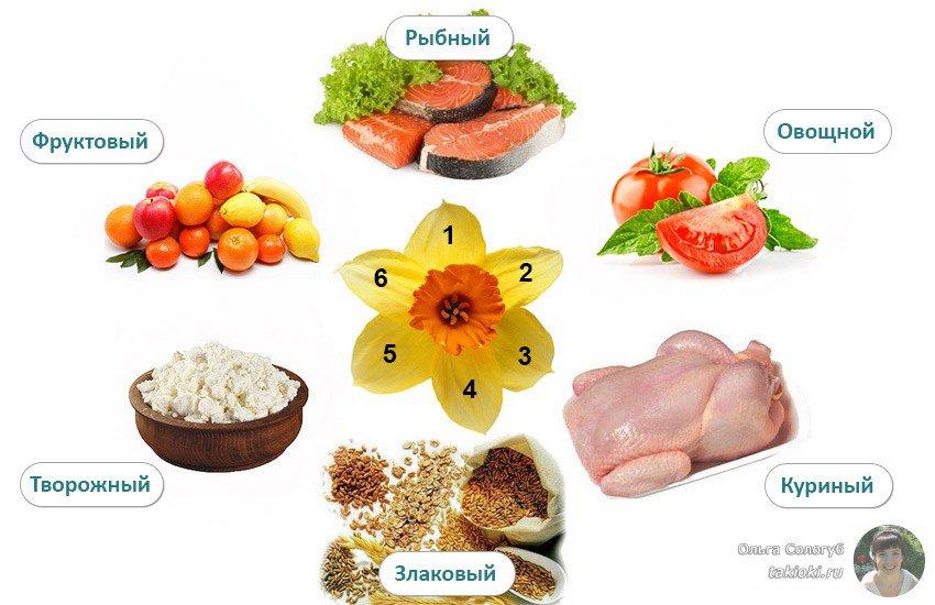 Диетическая Диета 6. Лечебная диета «Стол 6»: особенности питания при подагре и мочекаменной болезни