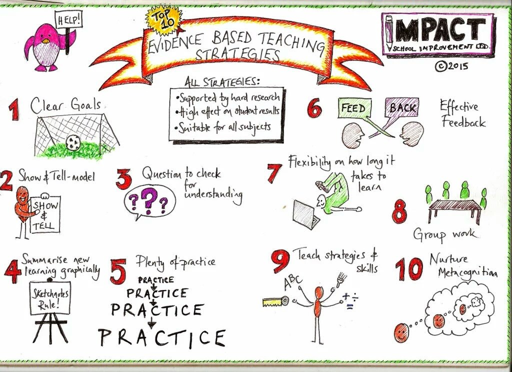 Impact On Twitter New Our Latest Sketchnote Top 10 Evidence