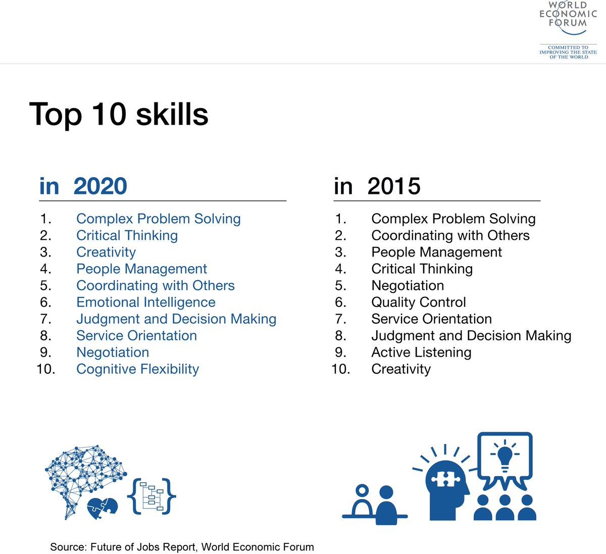 Best Jobs 2020.World Economic Forum On Twitter Best Of Davos 5 Million