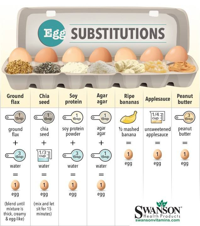 Ever used a #chia egg for a replacer? #vegan #eggless #vegetarian #plantbased #cooking #eatclean #healthy #baking https://t.co/OX8YoZ4lHs