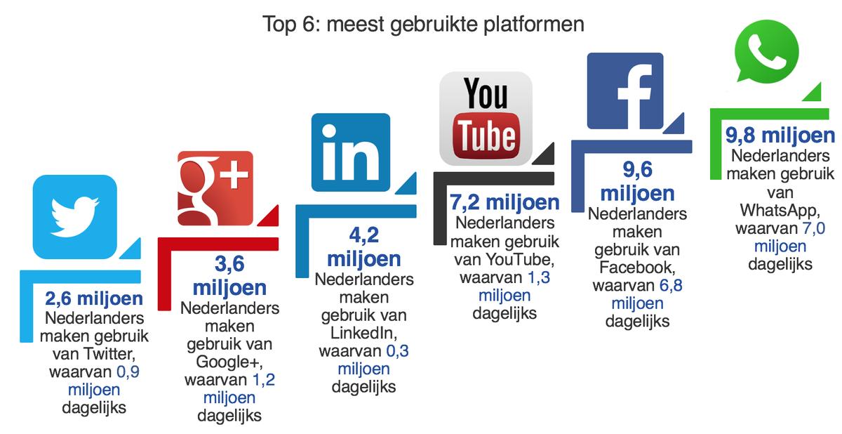 Stand van zaken sociale media in Nederland 2016: WhatsApp overstijgt Facebook https://t.co/wXxhouLJJL https://t.co/BjsKjqBYJG