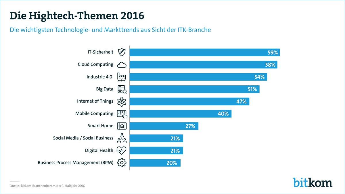 Die wichtigsten Digitalthemen 2016 für IT-Unternehmen #Security #CloudComputing #Industrie40 https://t.co/2P6ZKVRBaJ https://t.co/0TlLrOA0Aq