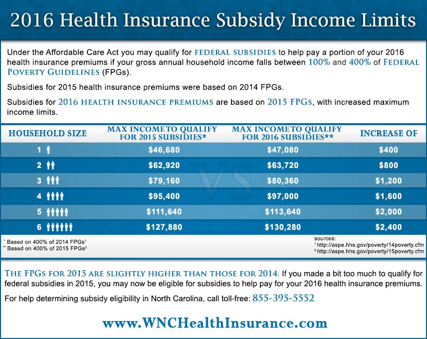 Wnc Health Insurance On Twitter Federal Poverty Guidelines For Receiving 2016 Premium Subsis Chart Care 2016healthinsurance