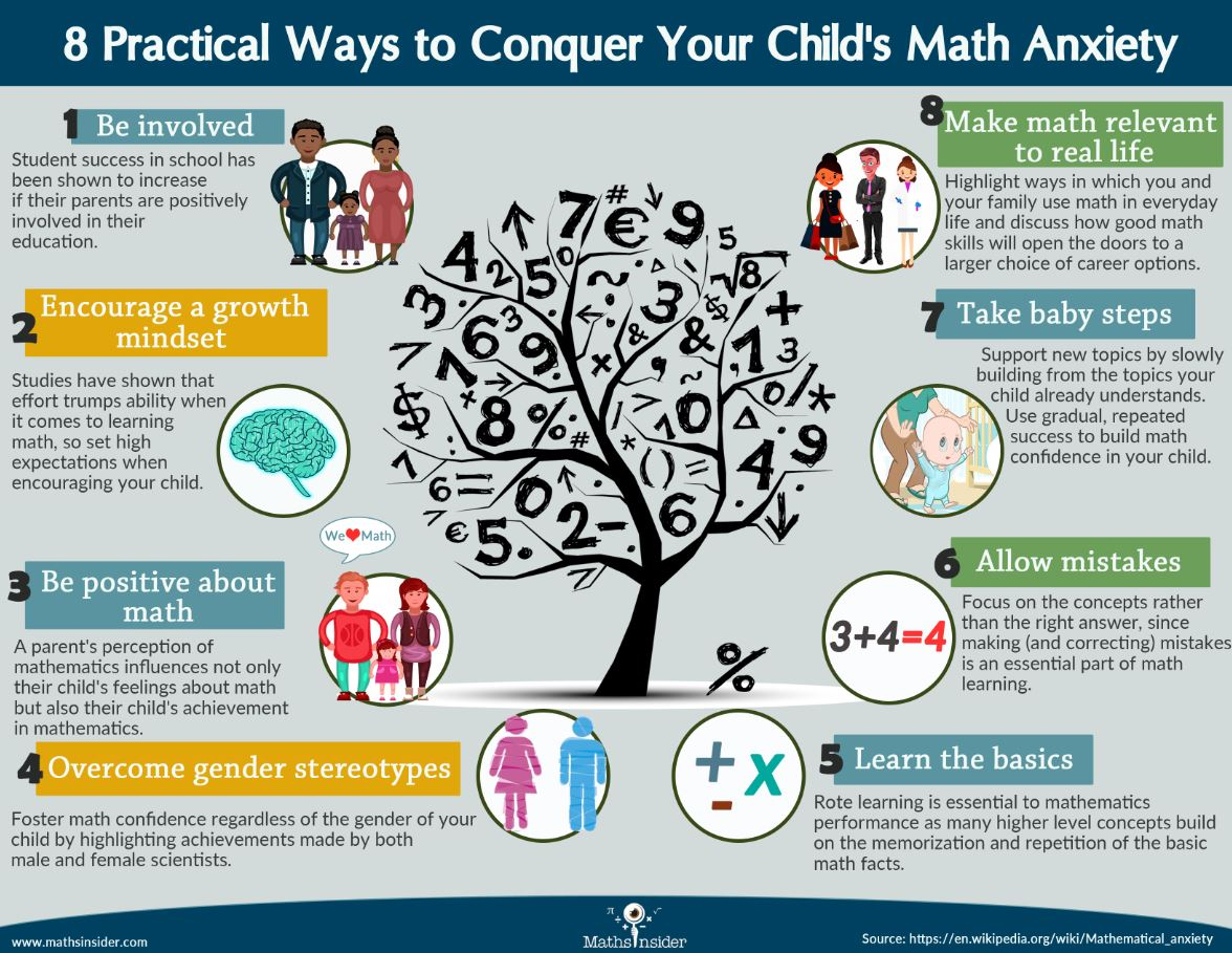 via @ONTSpecialNeeds: 8 Practical Ways to Conquer Your Child's Math Anxiety. https://t.co/B06TWO8RqD #growthmindset