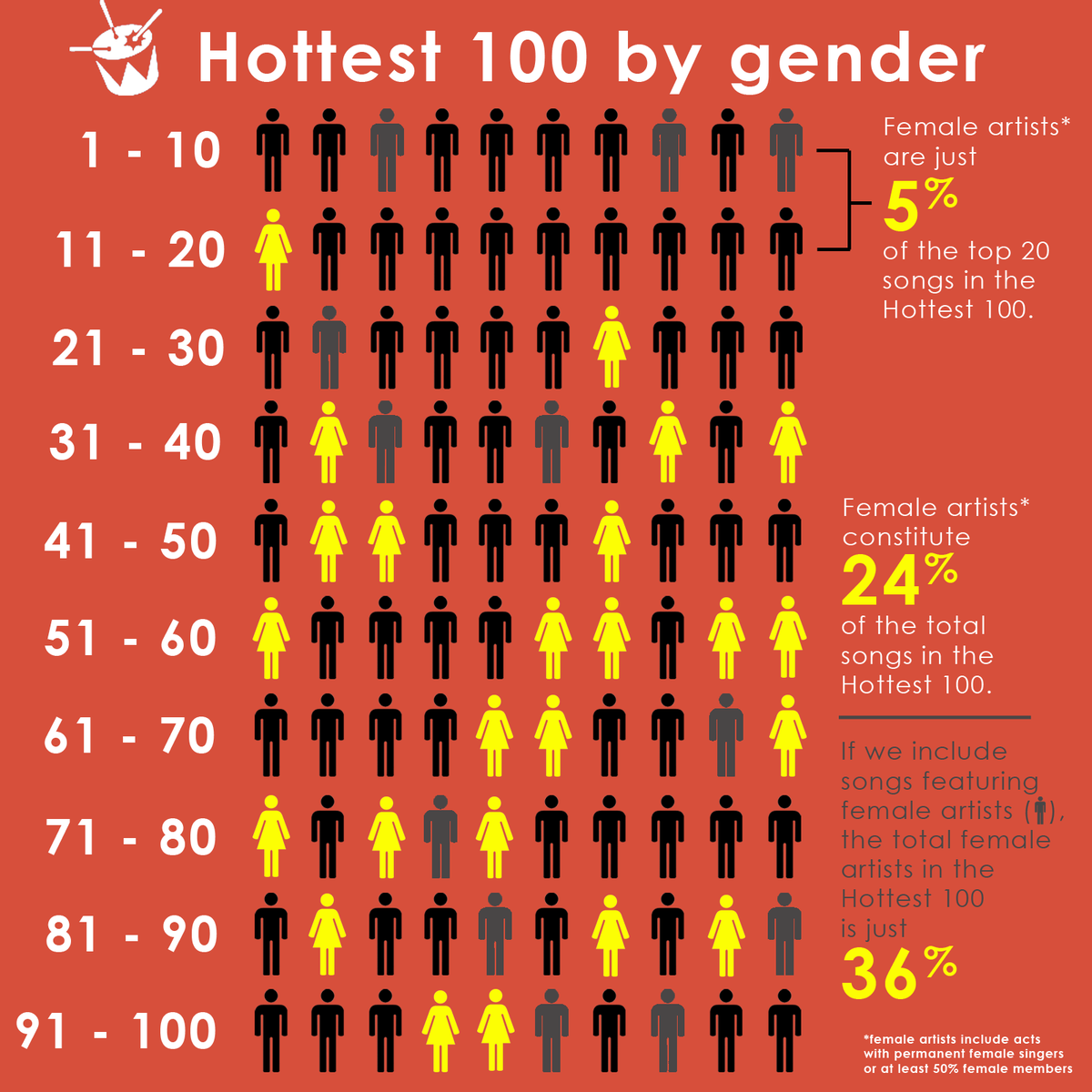 After suggestion by @LaurenBeldi (and in @CaseyBriggs' shadow), I made this on the #Hottest100's gender breakdown https://t.co/lAEk7dURmO