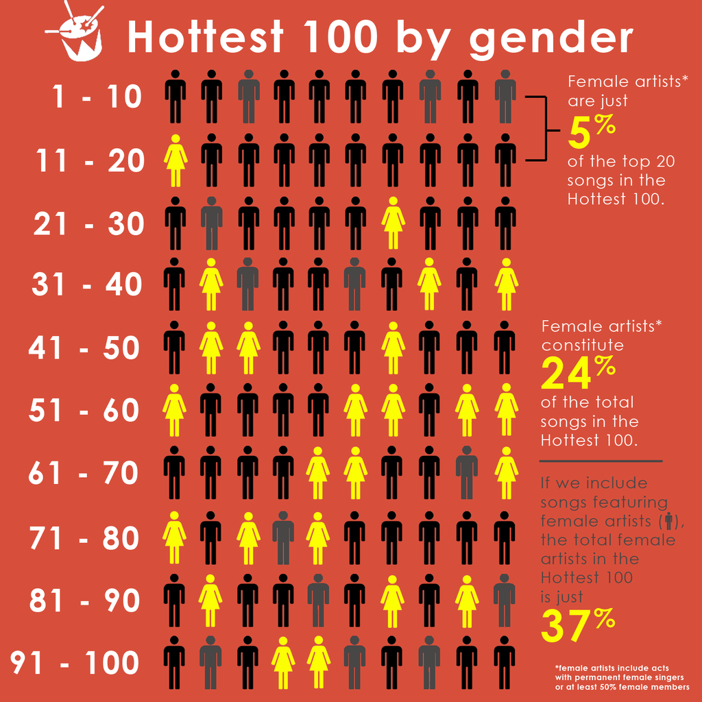 Want to know the #Hottest100 breakdown by gender? It's not great. I made this for you. https://t.co/GqSl0RMnDc
