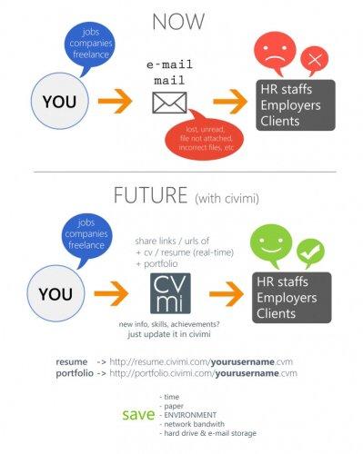 Mail freelance фриланс архитекторам