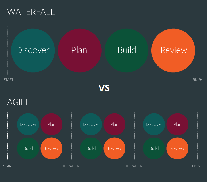 difference between Agile and waterfall model