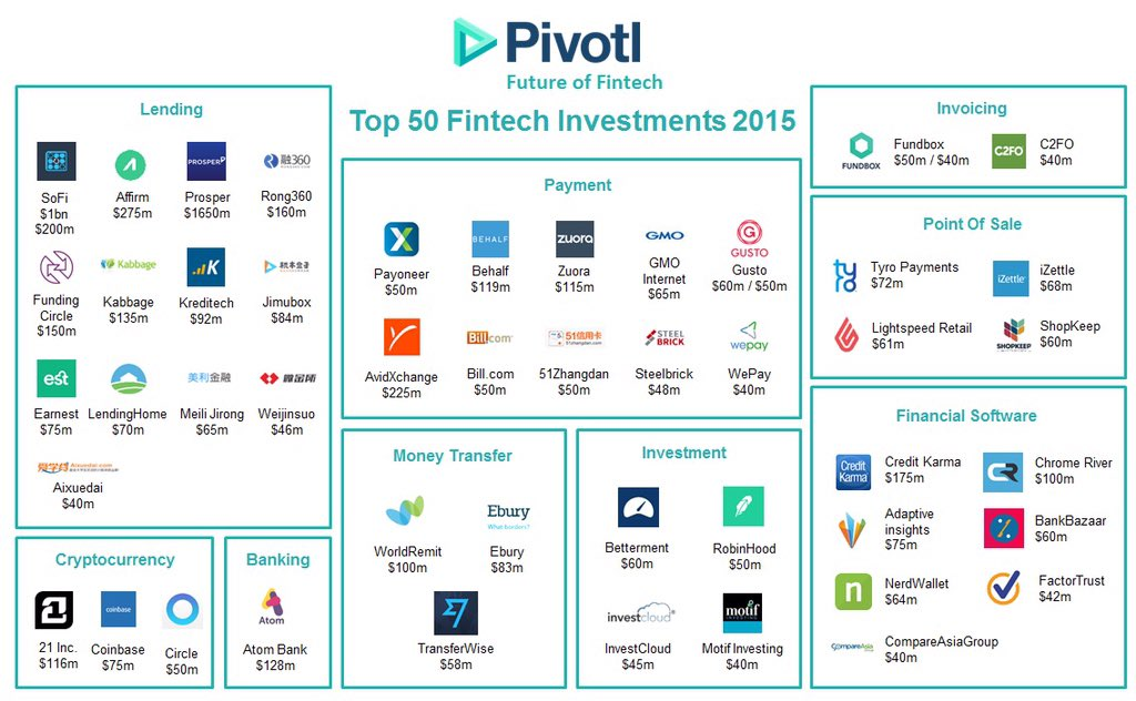 Pivotl's map of the fintech landscape last year #fintech16 https://t.co/Z9q1unkTZq