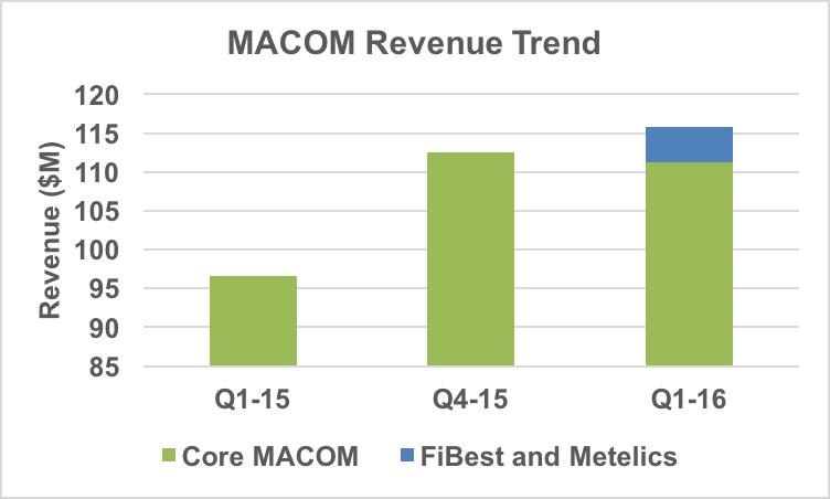 MACOM's revenue trend.