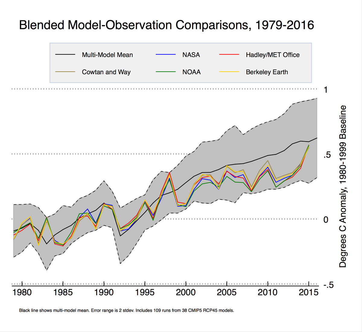 blended land/ocean model-observations comparisons