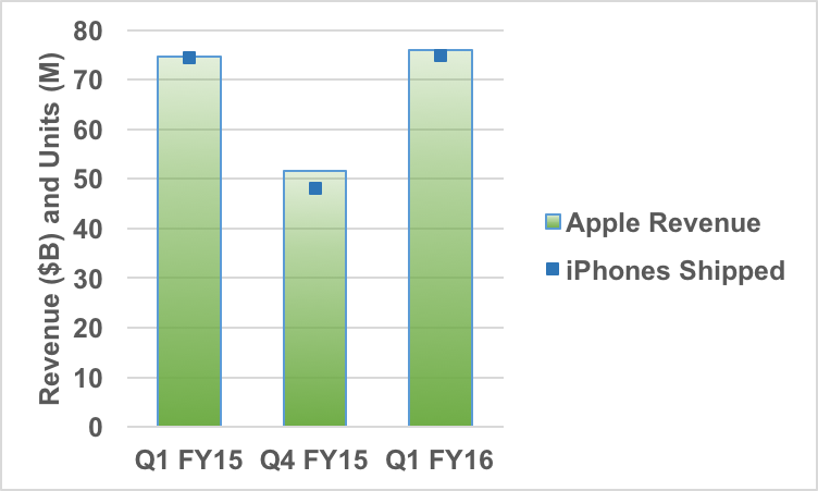 Apple's latest quarterly results