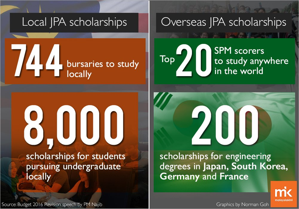 Jpa Scholarships Are Now Given Out As Loans Weehingthong