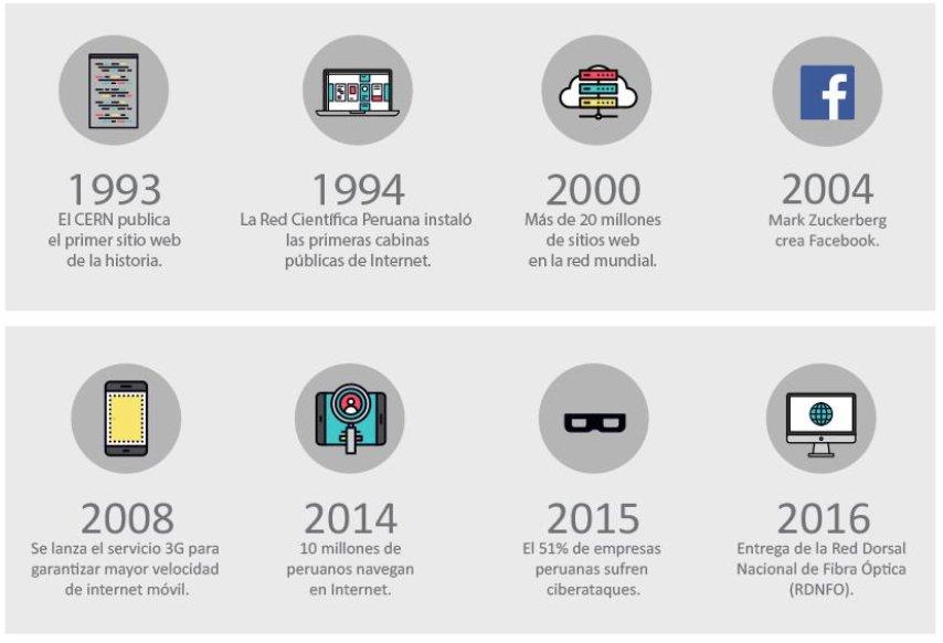 #EspecialAndina #DíadeInternet: Revisa la cronología de la evolución de internet en el Perú https://t.co/ugPlKAMeyG https://t.co/uZAe1tdtnK