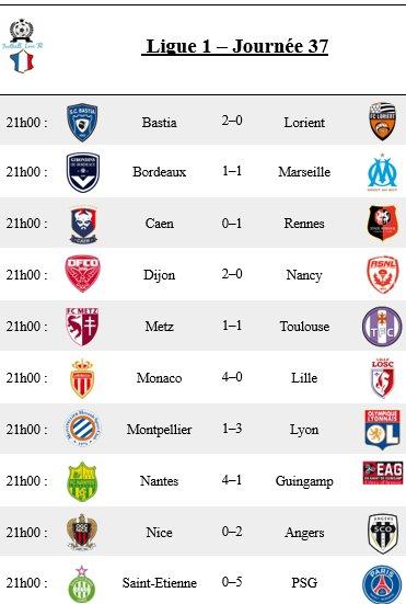 [#MultiplexL1] Fin des matchs en #Ligue1 :  #SCBFCL #FCGBOM #SMCSRFC #DFCOASNL #FCMTFC #ASMLOSC #MHSCOL #FCNEAG #OGCNSCO #ASSEPSG<br>http://pic.twitter.com/5IpgQohHxU