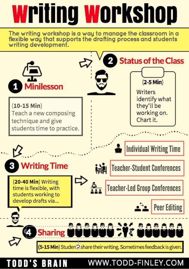writing workshop process Current university writing program syllabi writing workshops for graduate students and faculty writing: process to publication writing: projects to proposals.