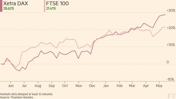 FTSE 100 opens higher but Tui shares dip