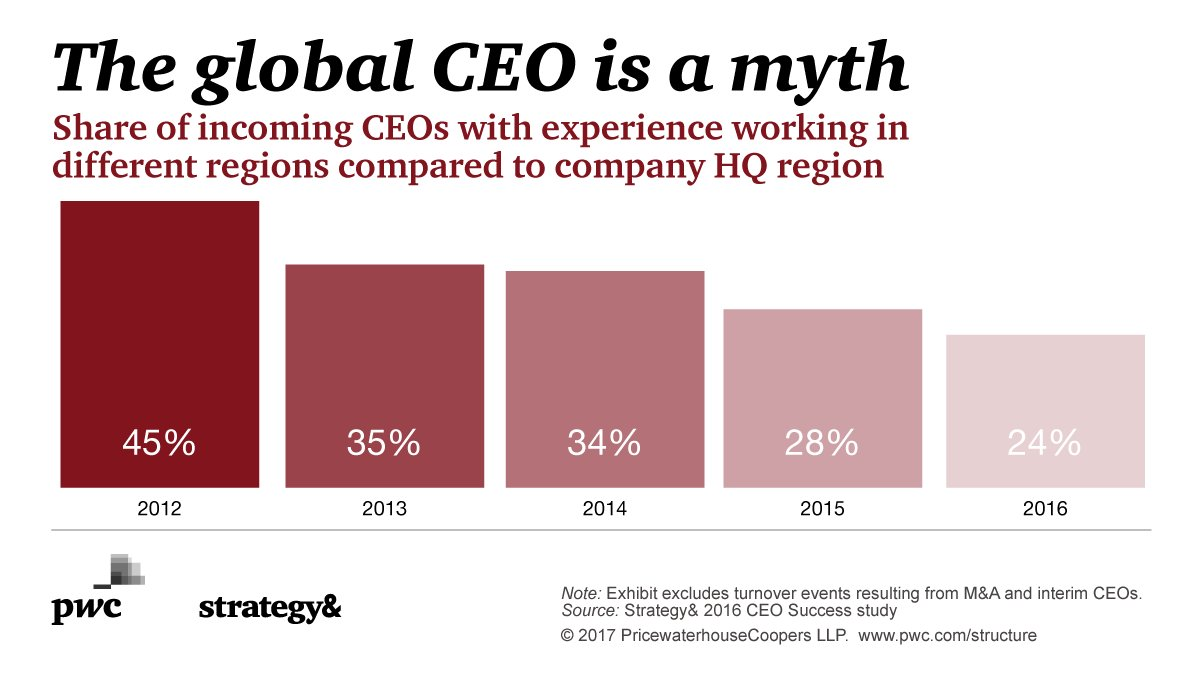 Just 24% of all incoming #CEOs in 2016 had international work experience: http://strat.to/21FM309uBaI