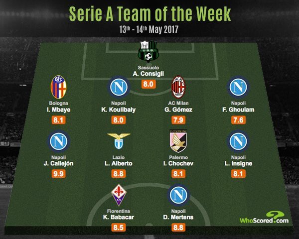 #Sassuolo goalkeeper Andrea Consigli is in @WhoScored Serie A&#39;s Team of the Week for his performance against #Inter<br>http://pic.twitter.com/p6GoVUNeih