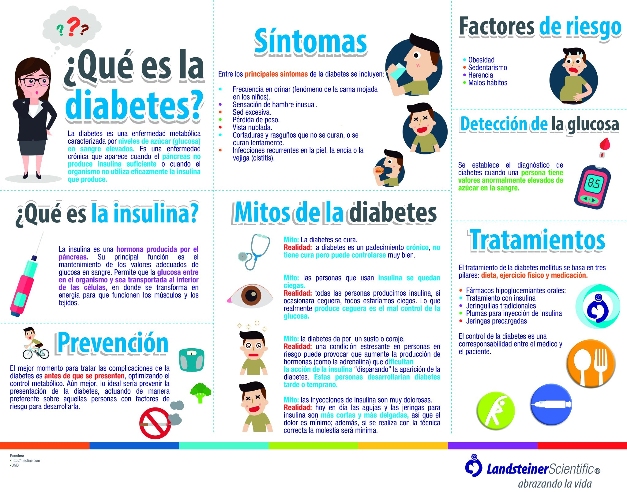 Farmacos hipoglucemiantes que producen perdida de pesos