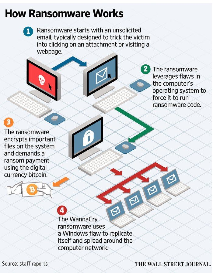 How Ransomware works?