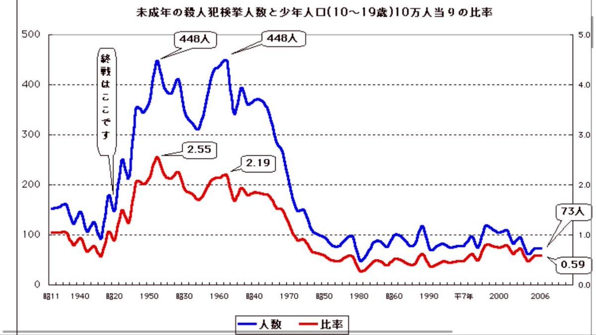 """「年を取ると人は""""丸くなる""""のに、なぜ日本の高齢者だけはキレやすいのか」って記事見たけど、日本人だけ歳取ると不機嫌になるんじゃなくて、元々キレやすい世代が高齢者になってるのが現代というだけの話かと思ってる。 今の高齢者は同じ少年時代に現代の4倍くらい殺人事件起こしてる世代だから。"""