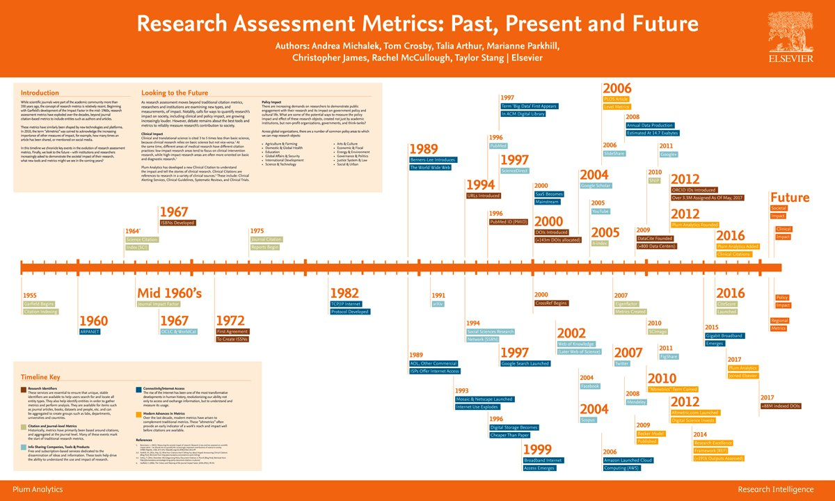 Cool timeline of research assessment metrics available for download at:  http:// bit.ly/2pOkOMO  &nbsp;   #researchmetrics #researchimpact <br>http://pic.twitter.com/6epQrqR1de