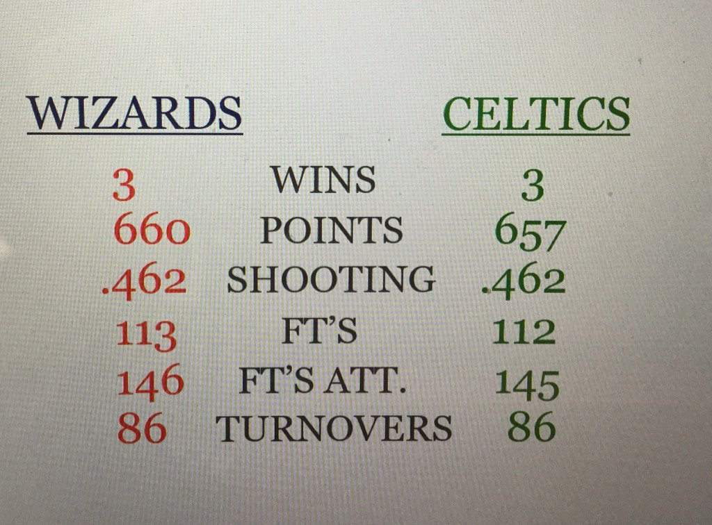 Game On! Wizards @ Celtics - May 15, 2017 - Game 7 Eastern Semifinals C_5GPTOWsAAk2p-