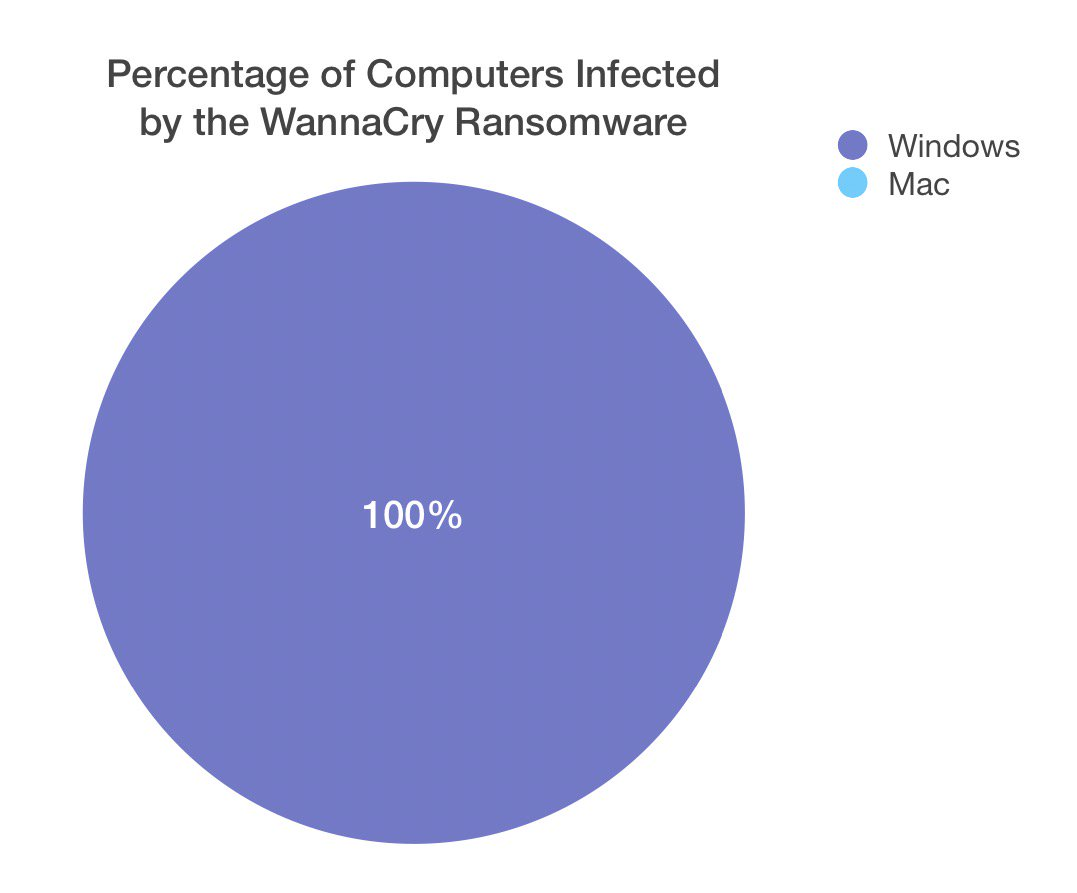 jony ive on twitter i made a wannacry pie chart 531 pm 15 may 2017 geenschuldenfo Gallery