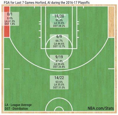 Al Horford shot chart vs. WAS:  63.6 percent from three 95.0 percent at the rim! https://t.co/dkkgWy5RR4