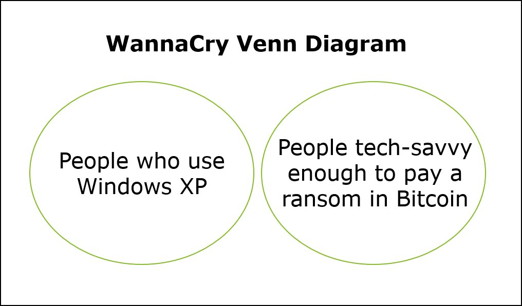 Image result for wannacry venn diagram