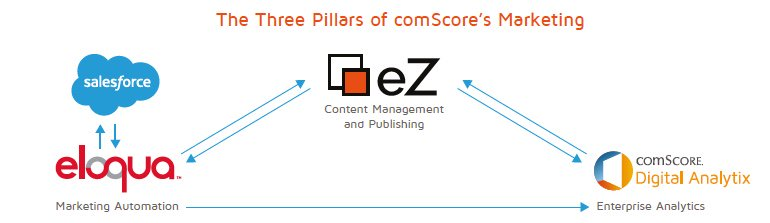 . @comScore ensures efficiency, reliability, flexibility and high performance with eZ  http:// ow.ly/BAuJ30bLBMh  &nbsp;   #Create #Deliver #Optimize<br>http://pic.twitter.com/XCxRksY2DO